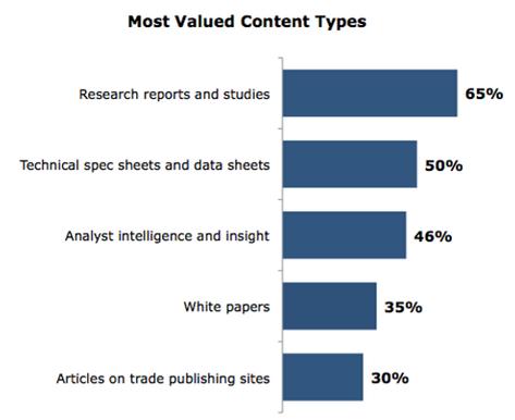 Hire Content Marketing Service | Hire Content Writing Services | Hire Voiceover Artist | Hire PR Specialist